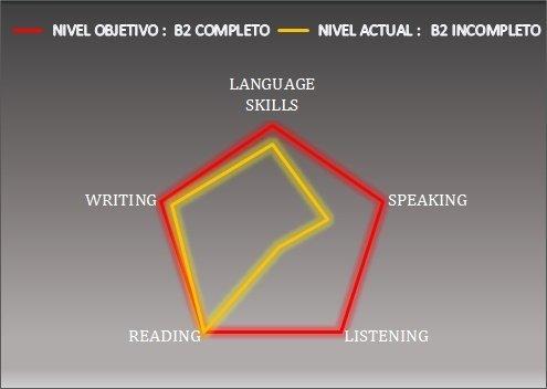 Actividades extraescolares idiomas. Español